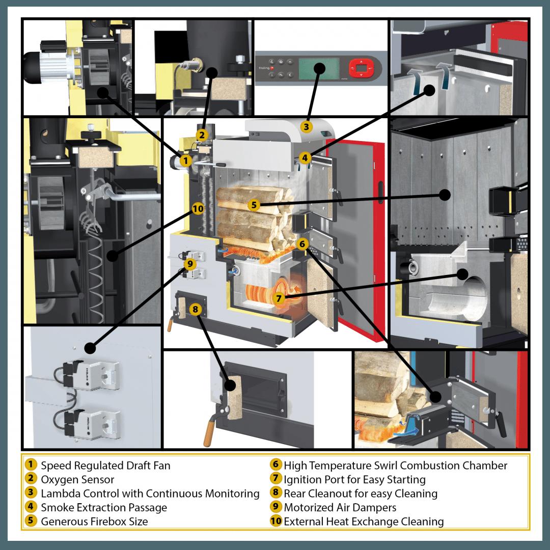 lambda controlled boilers