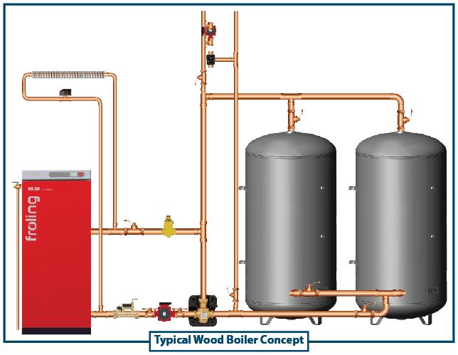 Thermal storage wood boiler example