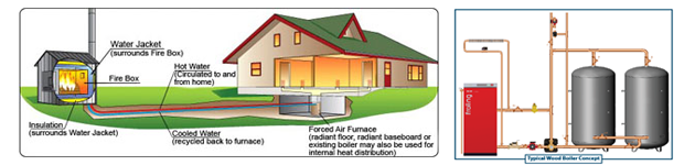 Outdoor Furnace and Indoor Example